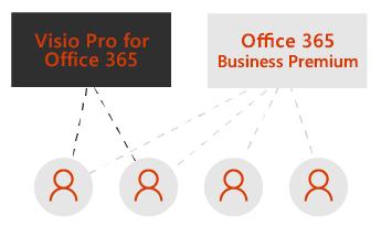 Eno okno za Visio Pro in eno za Office 365 Business Premium. Črtkane črte povezujejo štiri ikone uporabnikov pod okni.
