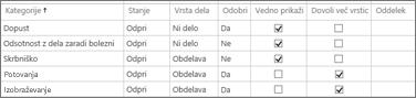 Kategorije administrativnega časa