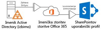 Diagram, ki prikazuje, kako imenik Active Directory z orodjem DirSync vnaša informacije o profilih v imeniško storitev storitve Office 365, ki pa informacije pošilja SharePoint Onlineu