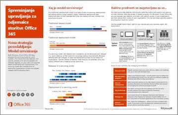 Plakat modela: spreminjanje upravljanja za odjemalce storitve Office 365