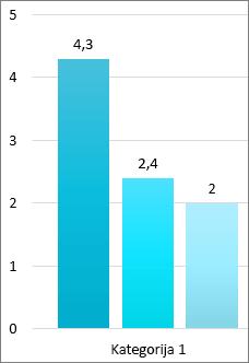 Posnetek zaslona treh barov v paličnem grafikonu, vsak z natančno številko iz osi vrednosti na vrhu vrstice.  Na osi vrednosti so prikazane okrogle številke. Kategorija 1 je pod vrsticami.