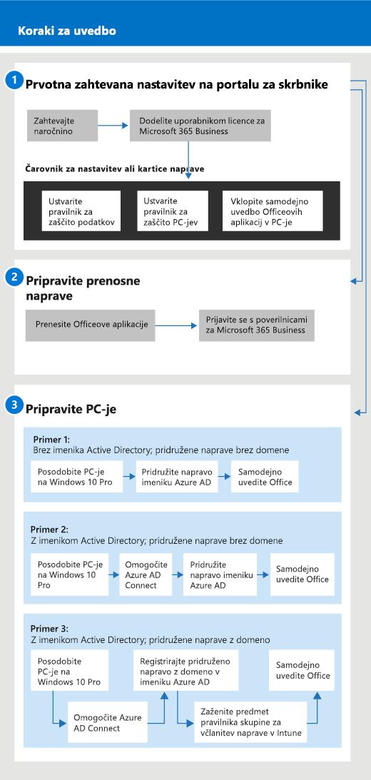 Diagram, ki prikazuje potek nastavitve in upravljanja za skrbnike ter uporabnika