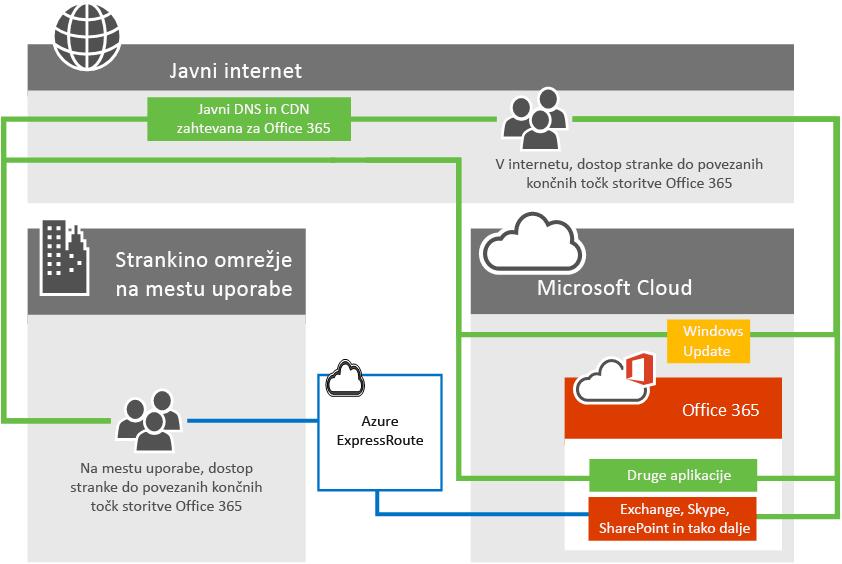 Povezljivost storitve Office 365 s storitvijo ExpressRoute