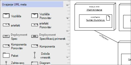 Uvajanje UML šablone, na primer oblike na strani