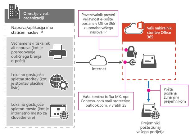 Prikazuje, kako večnfunkcijski tiskalnik vzpostavi povezavo s storitvijo Office 365 z zaksnitvijo protokola SMTP.