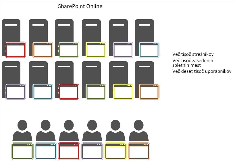 Prikaz rezultatov predpomnjenja predmetov v SharePoint Onlineu