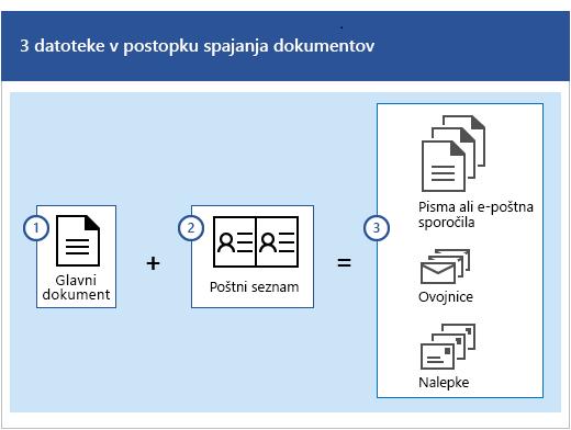 Tri datoteke v postopku spajanja dokumentov, ker je glavni dokument s poštnim seznamom, ki ustvari nabor pisem, e-poštnih sporočil, ovojnic ali oznak.