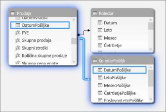 Relacije z več datumskimi tabelami v pogledu diagrama
