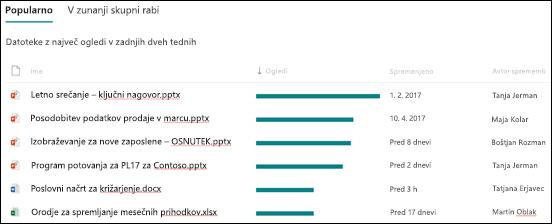 Uporaba priljubljenih datoteke na SharePointovem spletnem mestu