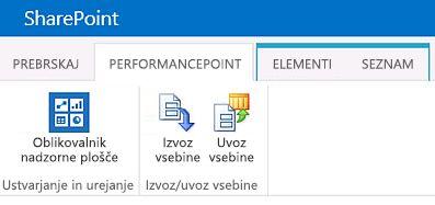 Trak za stran z vsebino PerformancePoint na spletnem mestu središča za BI