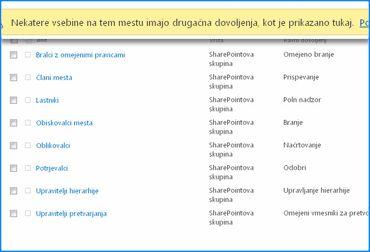 Posnetek zaslona strani z dovoljenji mest v SharePoint Onlineu. Vrstica za sporočila na vrhu je označena, kar pomeni, da je bilo za nekatere skupine prekinjeno dedovanje dovoljenj od nadrejenega mesta.