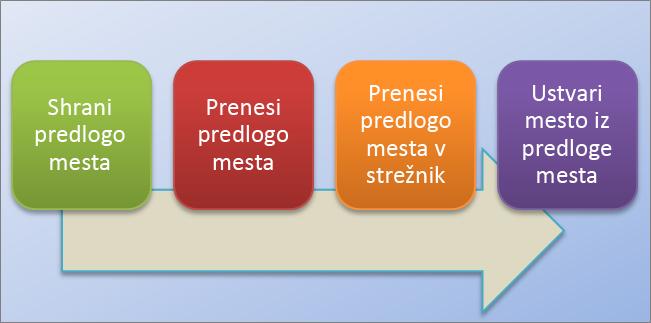 Ta diagram poteka prikazuje postopek ustvarjanja in uporabe predlog mesta v SharePoint Onlineu.