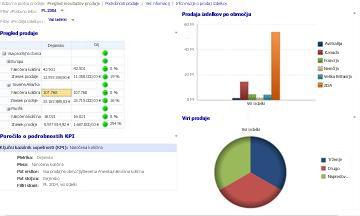 Nadzorna plošča prodaje z uporabljenima filtroma »Poslovno leto« in »Prodaja izdelkov«