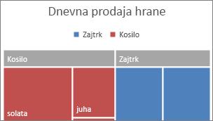 Na traku je prikazana slika kategorija najvišje kategorije drevesnega zemljevida