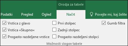 Slika možnosti »Orodja za tabele« na traku, ko izberete celico tabele