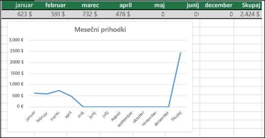 Primer črtnega grafikona upodablja vrednosti 0.