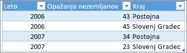 Primer pravilno oblikovane tabele