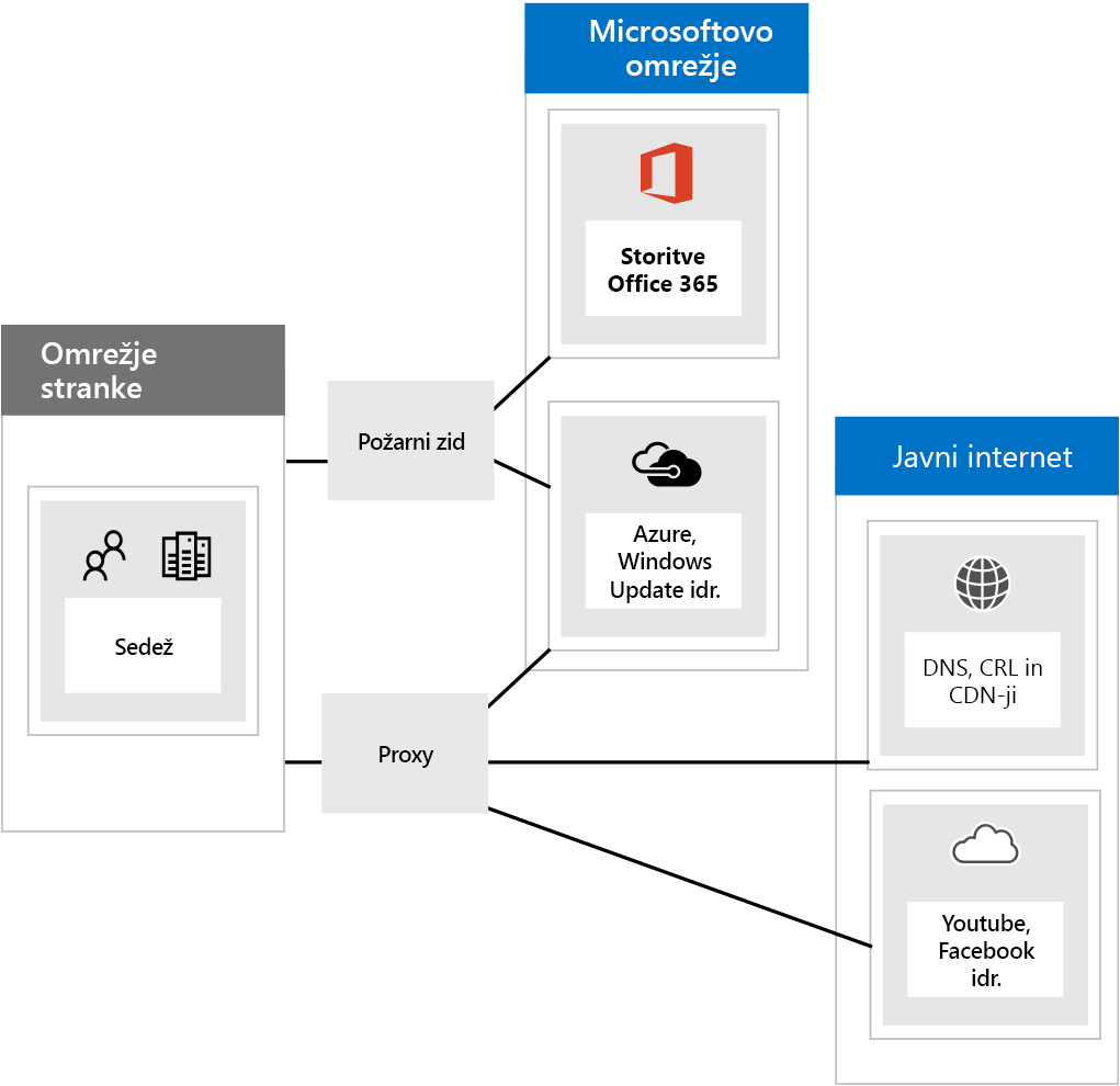 Povezavo s storitvijo Office 365 prek požarnih zidov in združevanja.