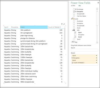Tabela z različnimi ravnmi prikaza podatkov v funkciji Power View