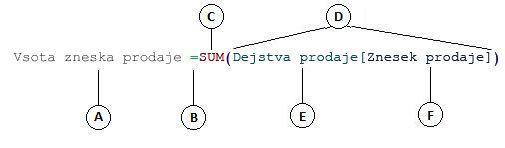 Formula izračunanega stolpca