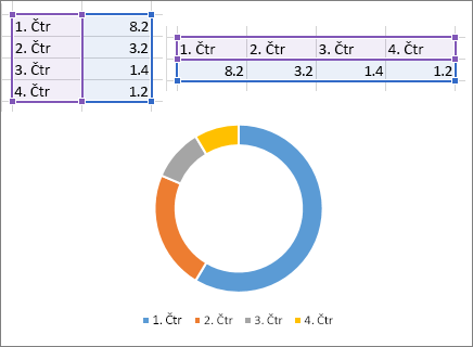 Dougnut grafikon