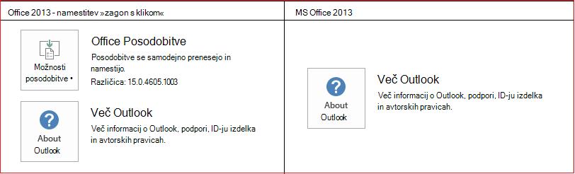 Zagon s klikom v primerjavi z namestitvenim programom MSI