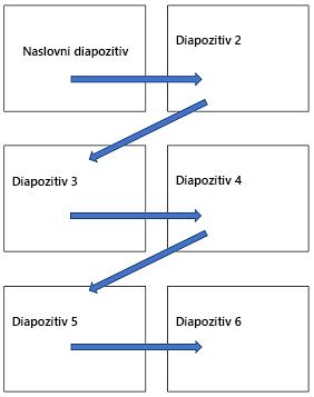 Vodoravna postavitev več diapozitivov na natisnjeni strani