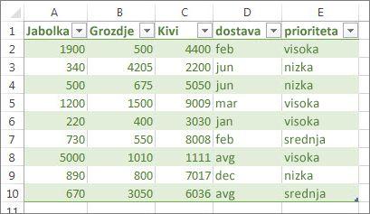 Vzorčna tabela