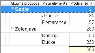 Pogled z razvrščanjem po skupinah in izračunanimi skupnimi vrednostmi