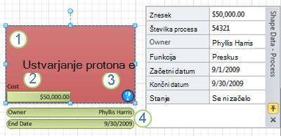 Oblika procesa z uporabljenim grafičnim elementom s podatki.