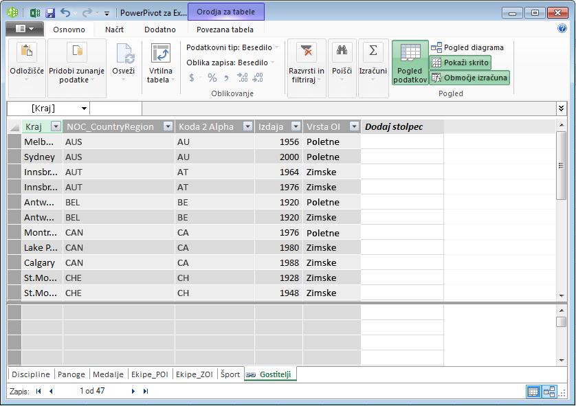 V dodatku PowerPivot so prikazane vse tabele