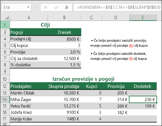 Primer izračuna dodatka za prodajo s funkcijama »IF« in »AND«.  Formula v celici E14 je: =IF(AND(B14>=$B$7,C14>=$B$5),B14*$B$8,0)