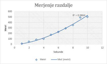 Raztreseni grafikon s trendno črto moči