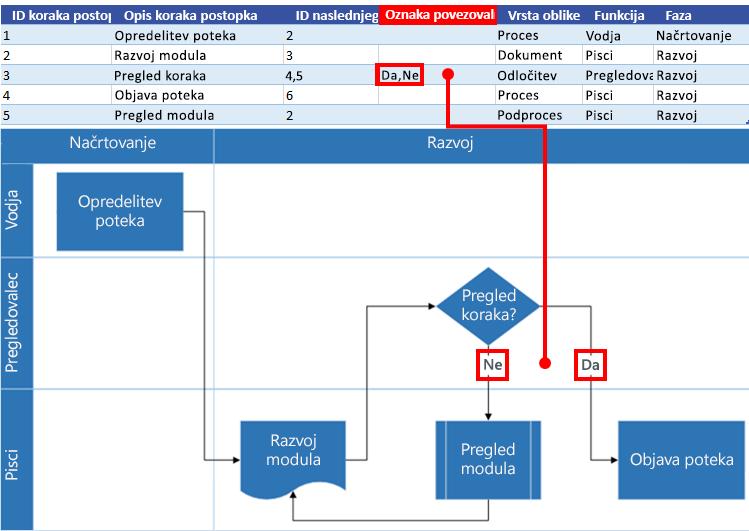 Komunikacija med Excelovim zemljevidom procesa in Visiovim diagramom poteka: oznaka povezovalnika
