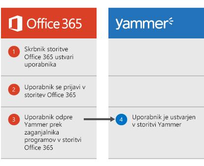Diagram, ki prikazuje, kako se, ko skrbnik storitve Office 365 ustvari uporabnika, uporabnik lahko prijavi v Office 365 in se nato iz zaganjalnika programov premakne v Yammer; na tej točki je ustvarjen uporabnik v storitvi Yammer.