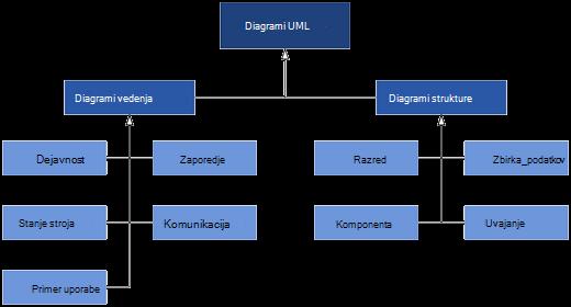 Diagrami UML, ki so na voljo v Visiu, razdeljeni v dve kategoriji diagramov: Diagrami vedenja in strukturi.