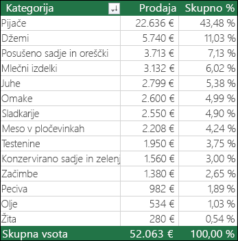 Vzročna vrtilna tabela po kategoriji, prodaji in % skupne vrednosti