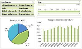 Primer nadzorne plošče za storitve Excel Services