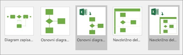 Predloge vizualizatorja podatkov