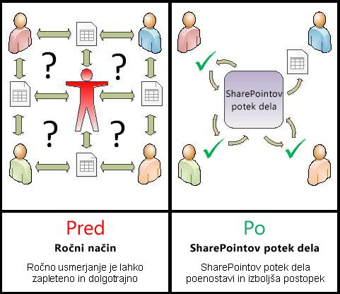 Primerjava ročnega procesa s samodejnim delovnim procesom
