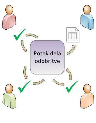Preprost diagram poteka dela odobritve