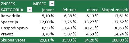 Primer vrtilne tabele z vrednostmi, prikazanimi kot odstotek Skupne vsote