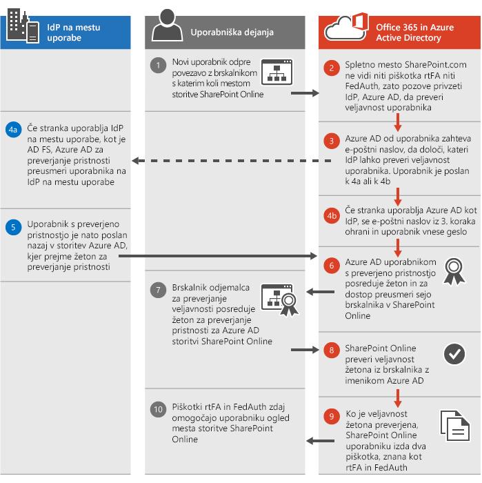 Postopek preverjanja pristnosti za SharePoint Online