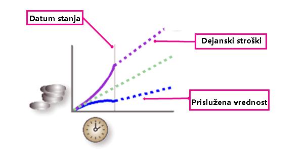 Slika prislužene vrednosti