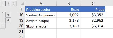 Orisani seznam, ki ima prikazane samo vrstice