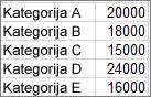 Podatki, uporabljeni za ustvarjanje primera grafikona pareto