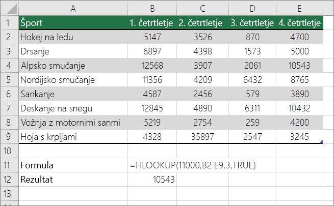 Primer formule HLOOKUP, ki išče približni rezultat