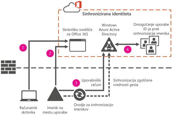 Identifikacija omogočanja uporabe s sinhronizacijo