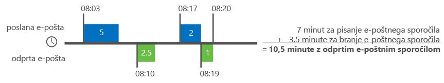 Primer, kako Analitika Delve izračuna čas e-pošte