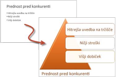 Označen seznam v primerjavi s seznamom grafike SmartArt